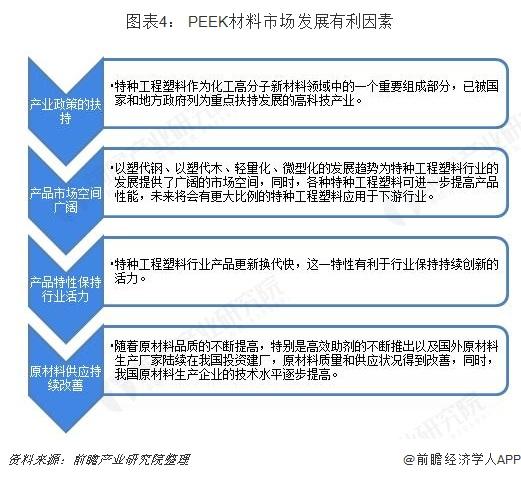 图表4: PEEK材料市场发展有利因素