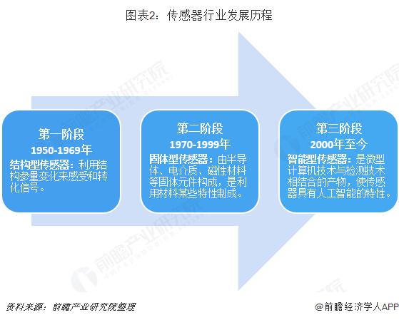 图表2:传感器行业发展历程