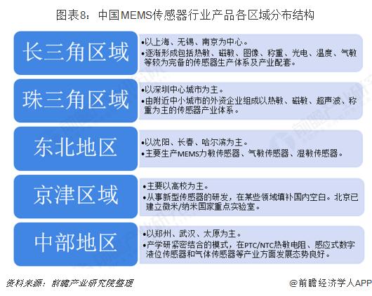图表8:中国MEMS传感器行业产品各区域分布结构