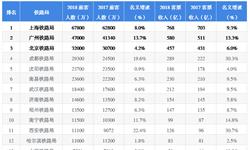 2019年高考志愿填报全解析?#33322;?#36890;运输行业代表企业校招偏好—北京铁路局