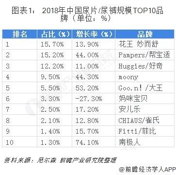 图表1: 2018年中国尿片/尿裤规模TOP10品牌(单位:%)