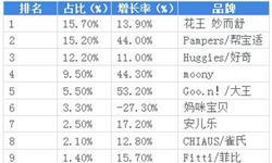 2018年中国互联网+纸尿裤行业市场格局和发展趋势分析,外资品牌势力强劲【组图】