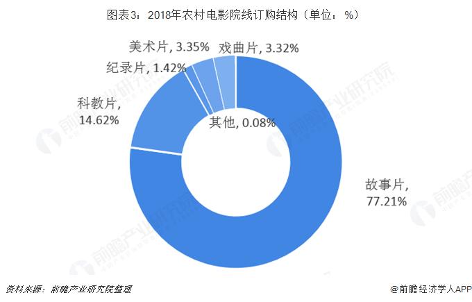 图表3:2018年农村电影院线订购结构(单位:%)