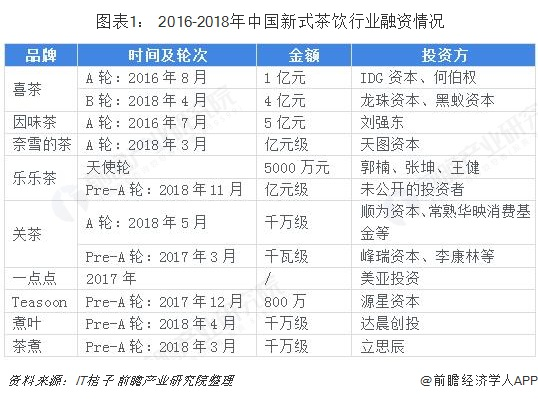 图表1: 2016-2018年中国新式茶饮行业融资情况