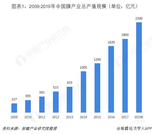 图表1:2009-2019年中国膜产业总产值规模(单位:亿元)