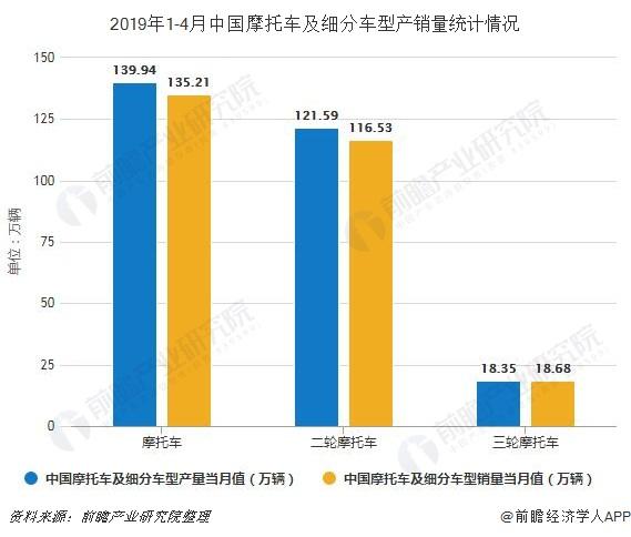 2019年1-4月中国摩托车及细分车型产销量统计情况