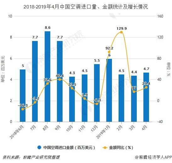 2018-2019年4月中国空调进口量、金额统计及增长情况