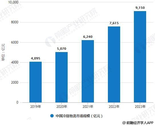 2019-2023年中国冷链物流市场规模统计情况及预测