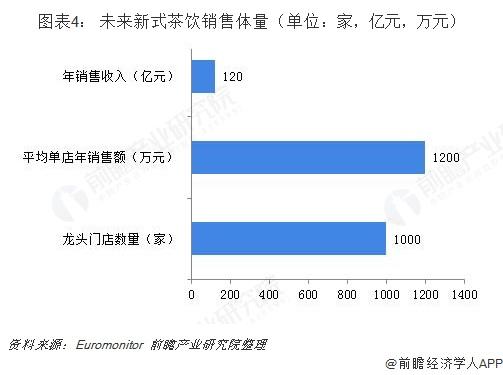 图表4: 未来新式茶饮销售体量(单位:家,亿元,万元)