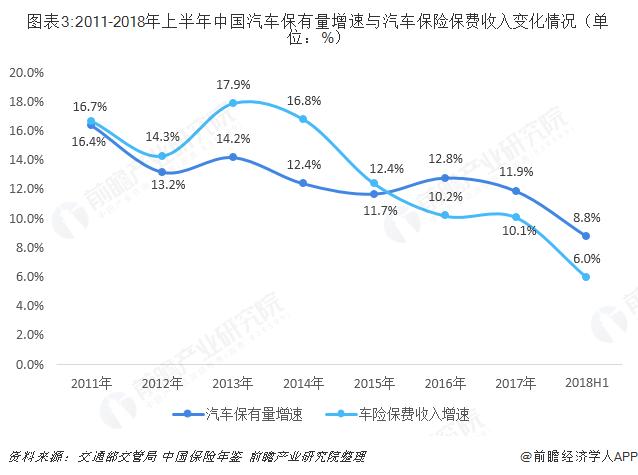 图表3:2011-2018年上半年中国汽车保有量增速与汽车保险保费收入变化情况(单位:%)