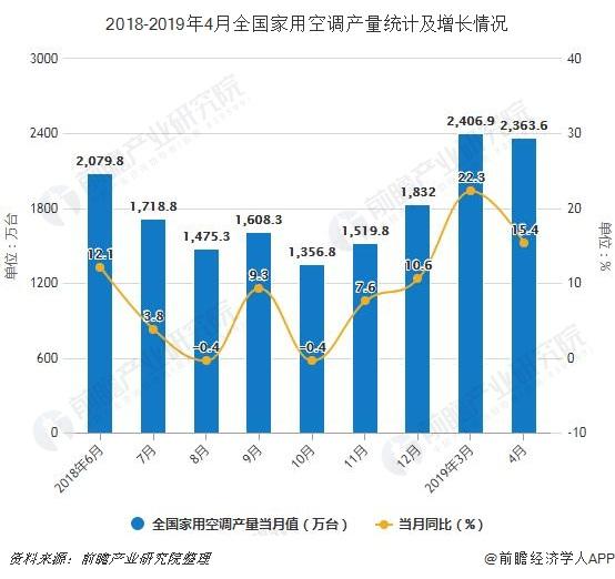 2018-2019年4月全国家用空调产量统计及增长情况