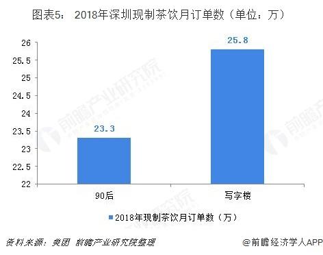 图表5: 2018年深圳现制茶饮月订单数(单位:万)
