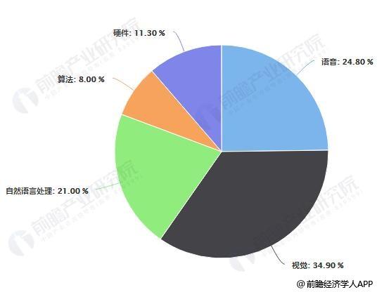 中国人工智能市场结构占比统计情况