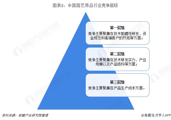 图表2:中国园艺用品行业竞争层级