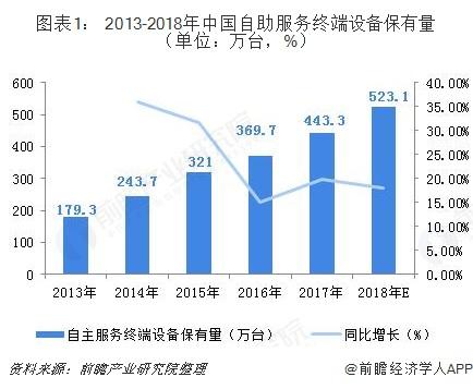 图表1: 2013-2018年中国自助服务终端设备保有量(单位:万台,%)