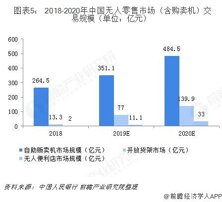 图表5: 2018-2020年中国无人零售市场(含购卖机)交易规模(单位:亿元)