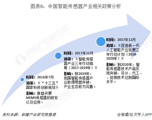 图表6:中国智能传感器产业相关政策分析