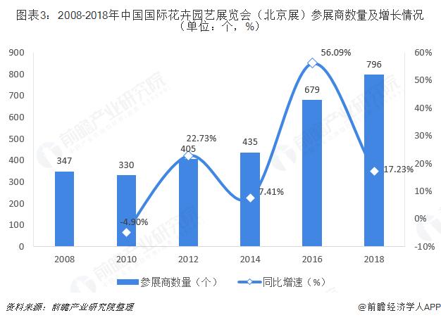 图表3:2008-2018年中国国际花卉园艺展览会(北京展)参展商数量及增长情况(单位:个,%)