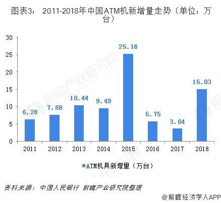 图表3: 2011-2018年中国ATM机新增量走势(单位:万台)