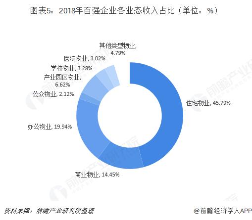 图表5:2018年百强企业各业态收入占比(单位:%)