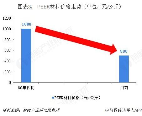 图表3: PEEK材料价格走势(单位:元/公斤)