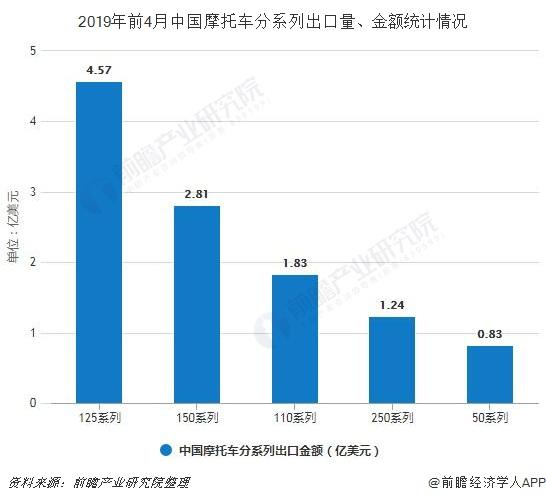 2019年前4月中国摩托车分系列出口量、金额统计情况