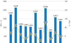 2019年4月中国<em>空调</em>行业市场分析:产量超7500万台,出口量超2500万台