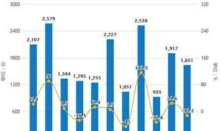 2019年4月中国空调行业市场分析:产量超7500万台,出口量超2500万台