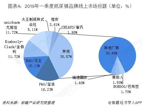 图表4:2019年一季度纸尿裤品牌线上市场份额(单位:%)