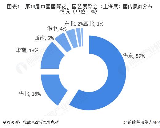 图表1:第19届中国国际花卉园艺展览会(上海展)国内展商分布情况(单位:%)