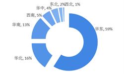 """2018年中国<em>园艺</em>用品行业竞争格局与发展趋势分析  不同竞争层级之间""""竞争与合作""""相互交替"""
