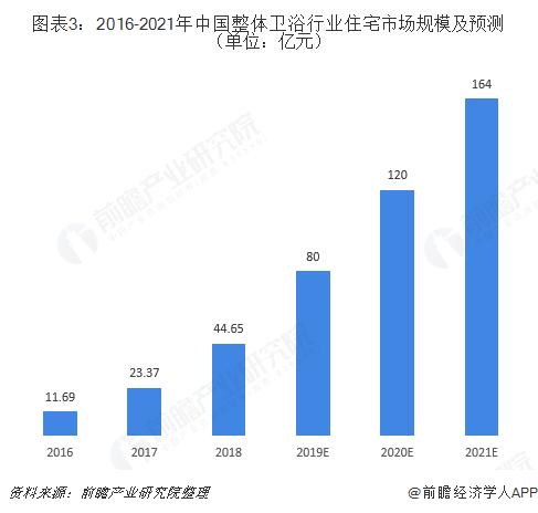 图表3:2016-2021年中国整体卫浴行业住宅市场规模及预测(单位:亿元)