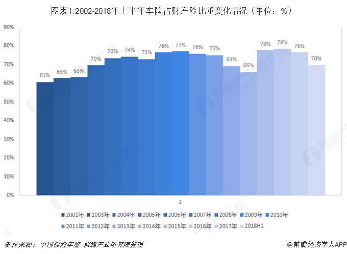 图表1:2002-2018年上半年车险占财产险比重变化情况(单位:%)