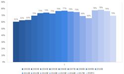 2018年中国<em>汽车保险</em>行业市场分析与发展趋势 UBI车险市场潜力待释放【组图】