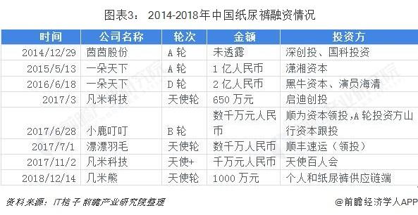 图表3: 2014-2018年中国纸尿裤融资情况