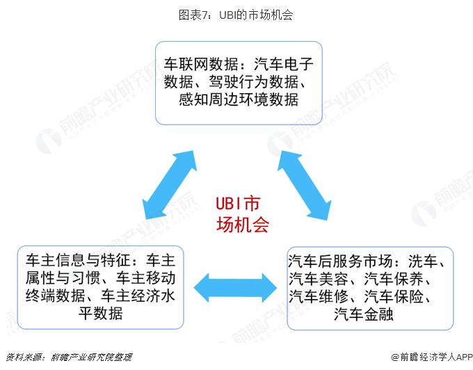 图表7:UBI的市场机会