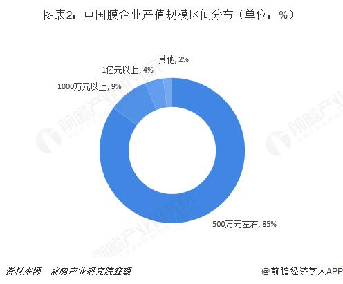 图表2:中国膜企业产值规模区间分布(单位:%)