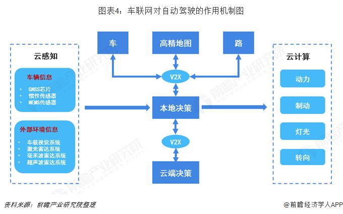 图表4:车联网对自动驾驶的作用机制图