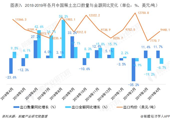图表7:2018-2019年各月中国稀土出口数量与金额同比变化(单位:%,美元/吨)