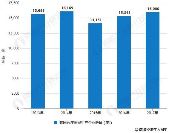 2013-2017年我国医疗器械生产企业数量统计情况