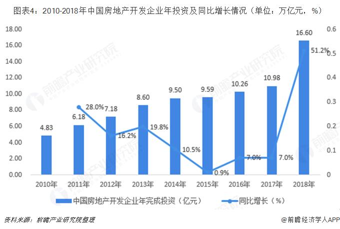 图表4:2010-2018年中国房地产开发企业年投资及同比增长情况(单位:万亿元,%)
