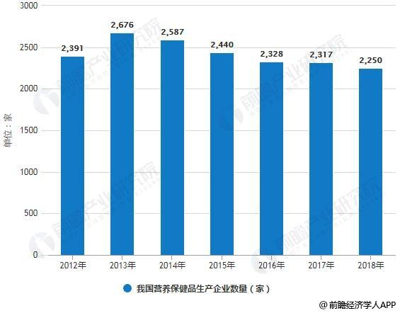 2012-2018年我国营养保健品生产企业数量统计情况及预测