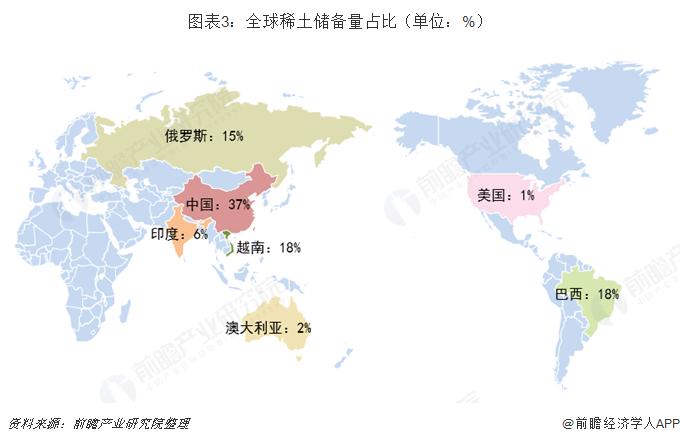 图表3:全球稀土储备量占比(单位:%)