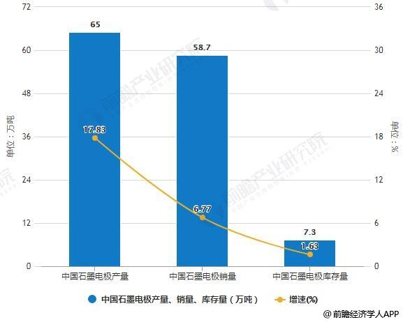 2018年中国石墨电极产量、销量、库存量统计情况