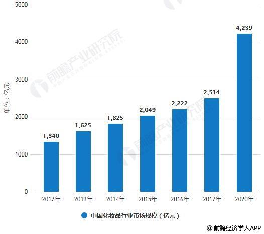 2012-2020年中国化妆品行业市场规模统计情况及预测