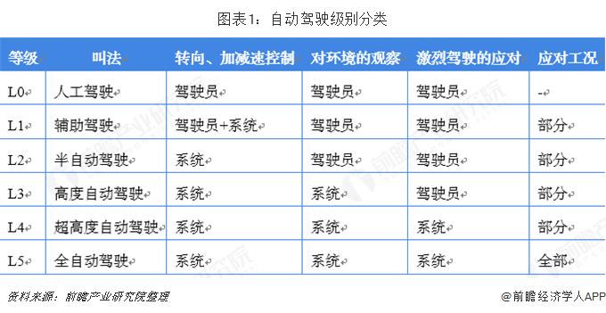 图表1:自动驾驶级别分类