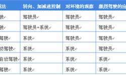 2018年中国自动驾驶行业市场现状与发展趋势 自动驾驶路测牌照发放量超100张【组图】
