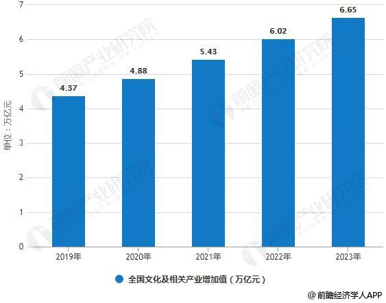 2019-2023年全国文化及相关产业增加值统计情况及预测