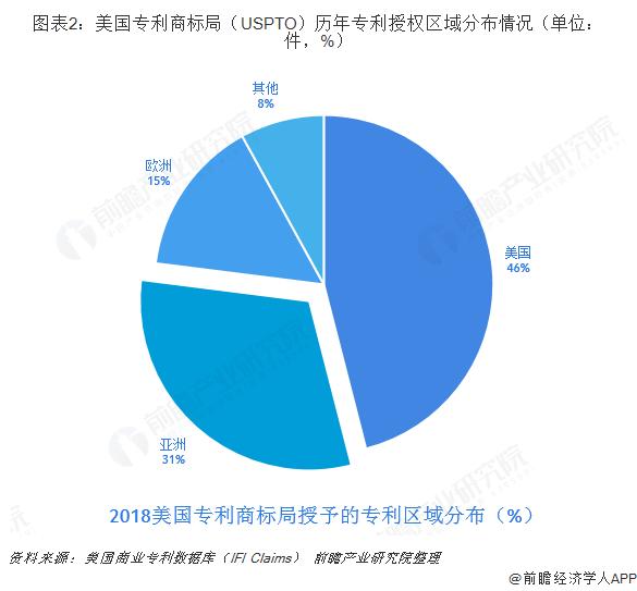 图表2:美国专利商标局(USPTO)历年专利授权区域分布情况(单位:件,%)