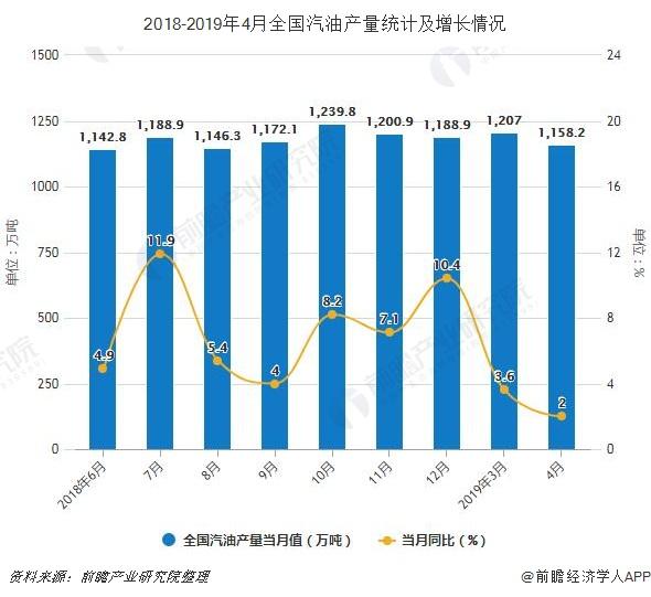 2018-2019年4月全国汽油产量统计及增长情况
